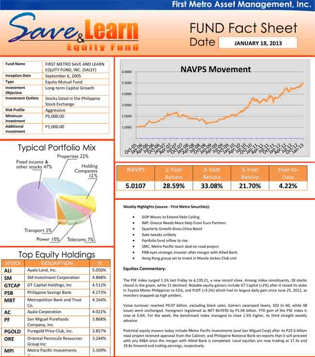 fami-salef-mutual-funds