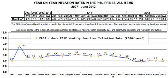inflation rate in the philippines
