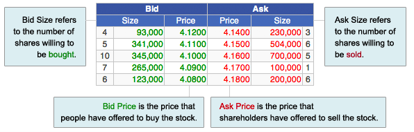 Col guide for newbies in buying and selling stocks richard one reads and states a quote by first reading the highest buying price followed by the lowest selling price for example our chart below emphasizes buying ccuart Image collections