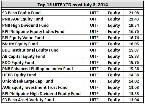 top15 uitf equity fund