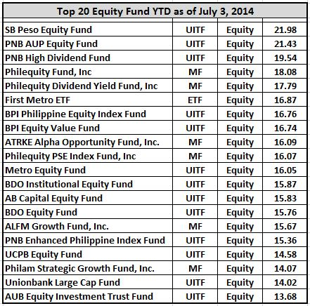 top 20 equity fund