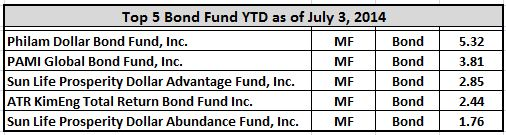 top5-bond-fund