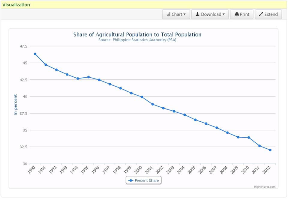 agricultural-population-philippines
