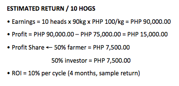 hog grower return